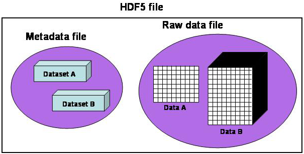 The HDF Group - Information, Support, and Software