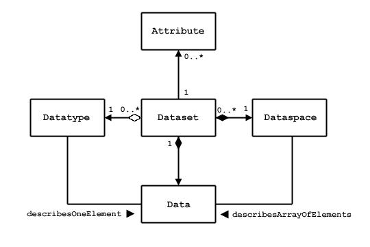HDF5 User's Guide: Datasets