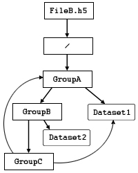 HDF5 User's Guide: Groups