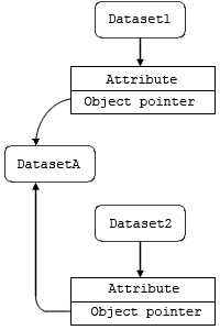HDF5 User's Guide: Attributes